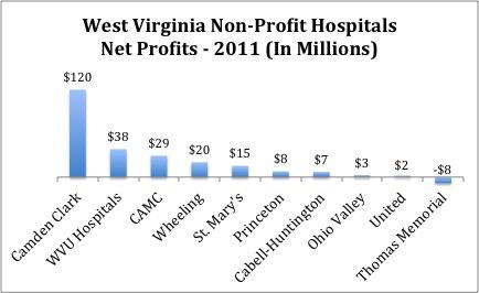 WV Hospitals Profit