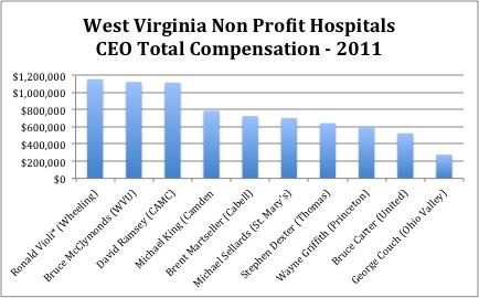 WV Hospital CEO salaries edited