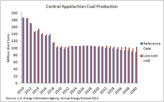 coal - low coal