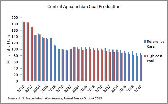 coal - high coal