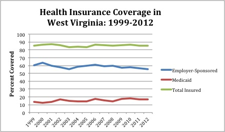 Health Insurance Coverage 99-12