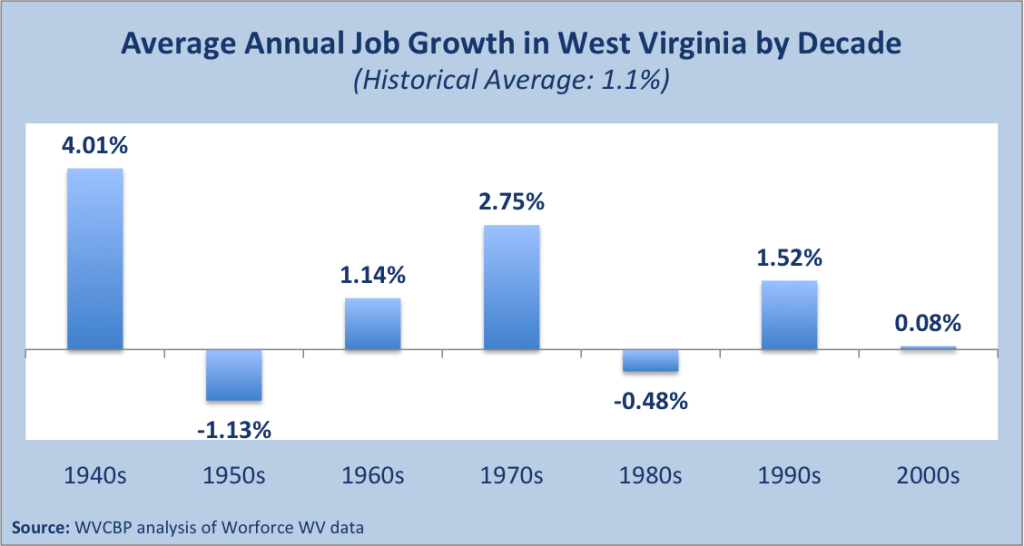 Decade Job Growth