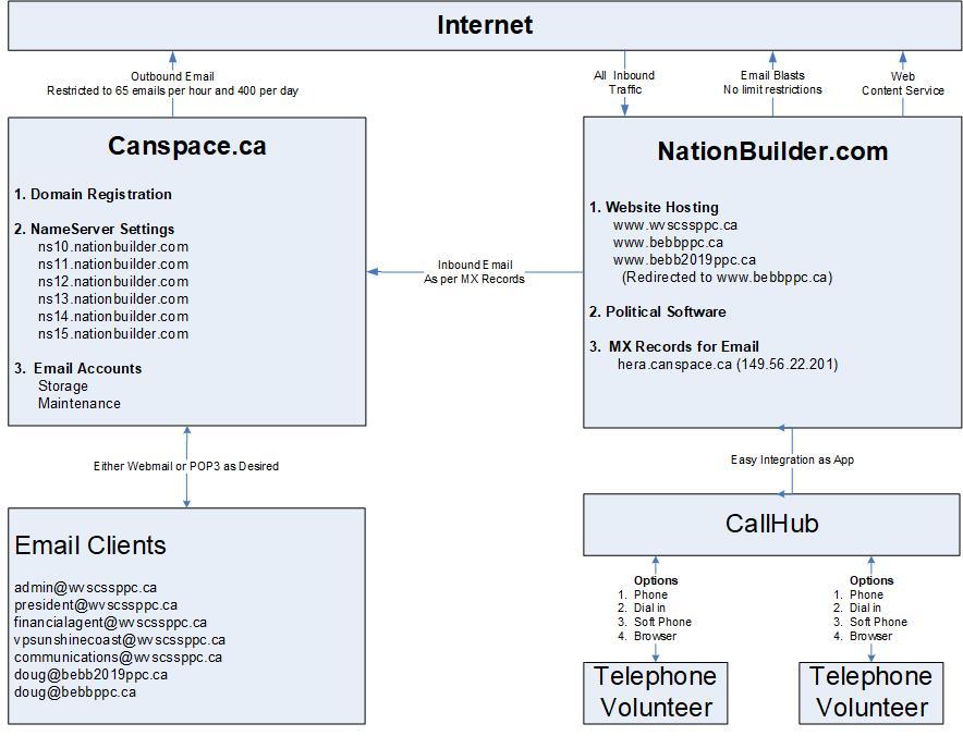 Internet Structure