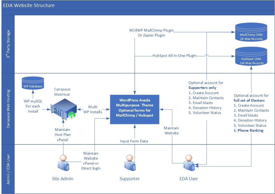 Proposed EDA Website Structure