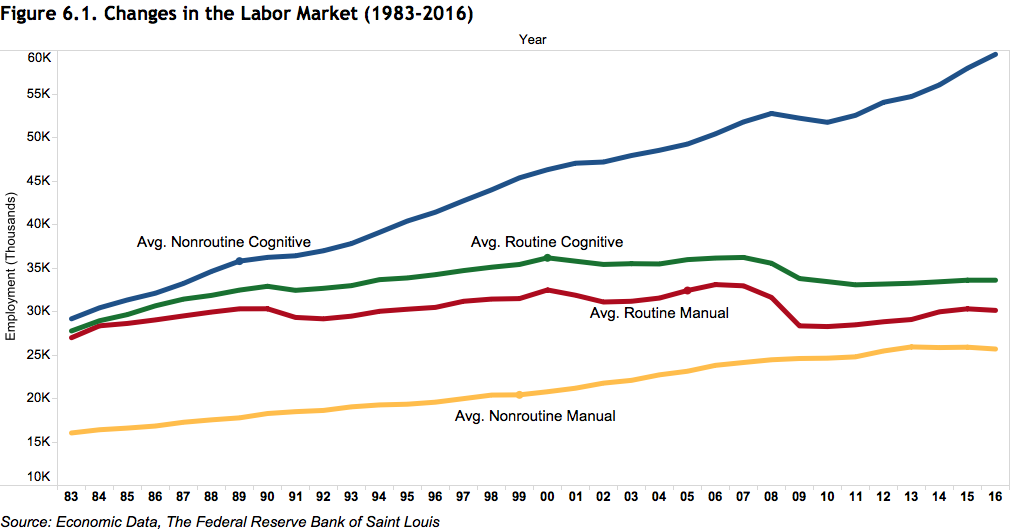 A chart of changes in the labor market, showing the disappearance of middle-skill jobs