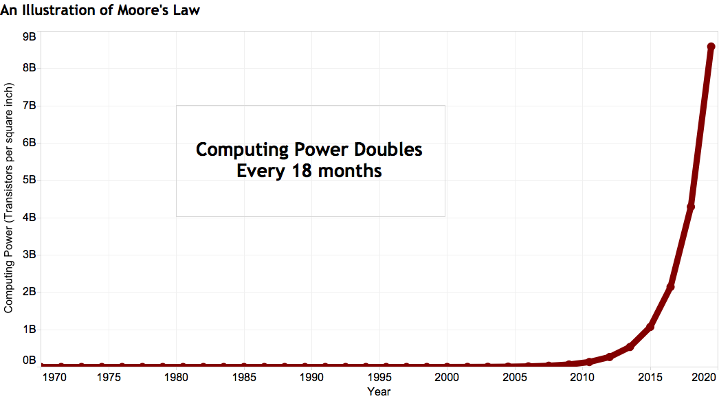 A chart showing the exponential growth of computing power