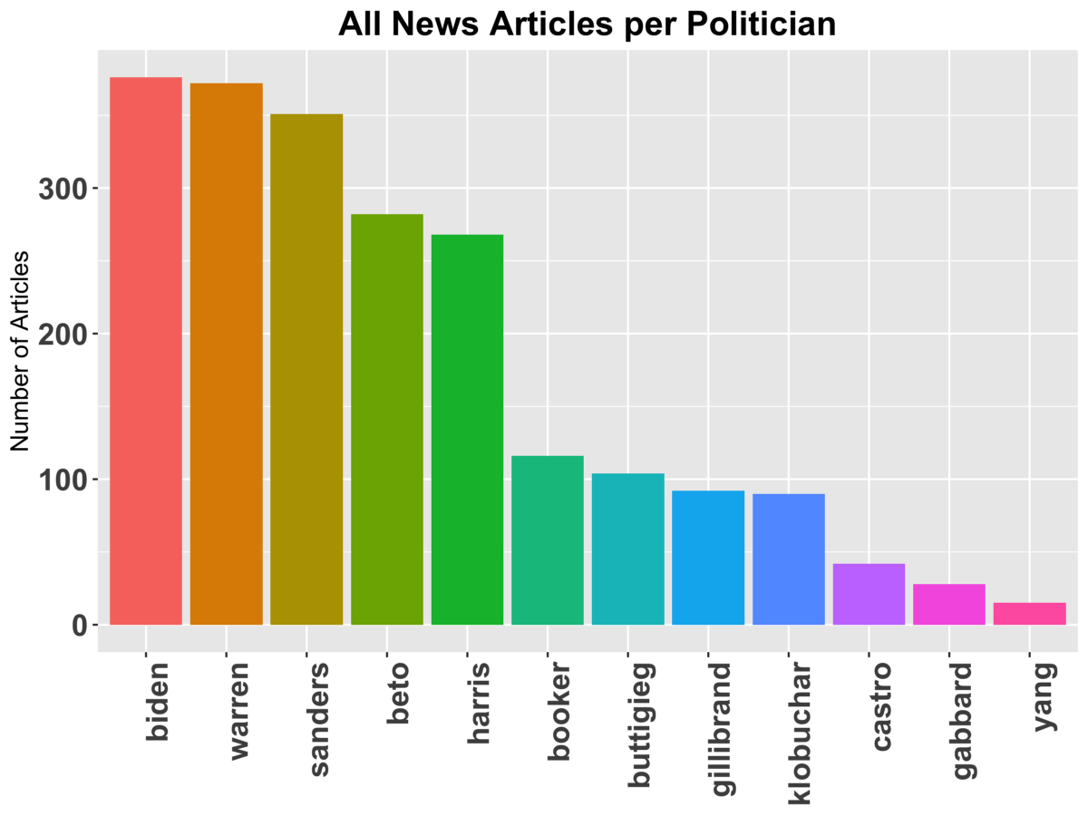 A graph of all the media coverage of each presidential candidate