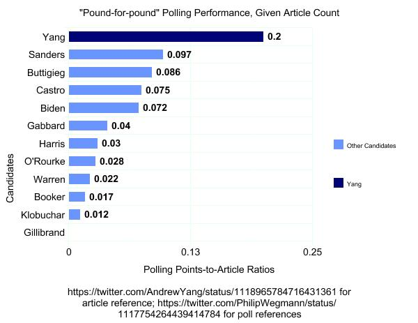 An analysis of the polling performance of Andrew vs. the news  coverage, compared to other candidates