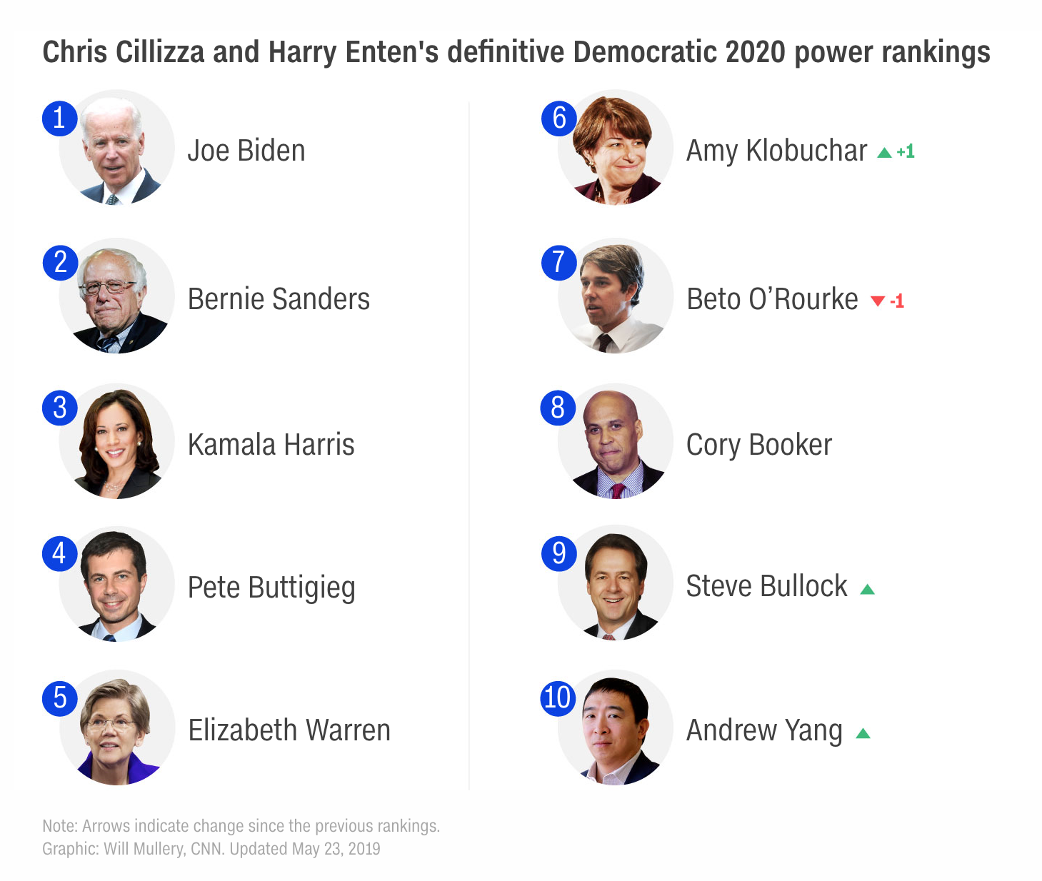 Andrew Yang shows up on the CNN Power Rankings list for the first time