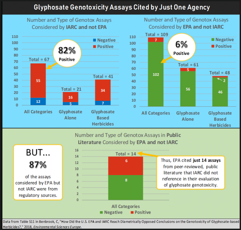GlyGenotox-Graphic-4-Assays-Cited-by-One-Agency-768x733.png