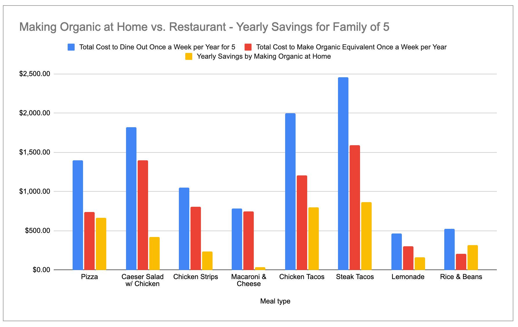 Organic_Homecooked_vs_Conventional_Restaurant_Food_-_Familyof5.jpg