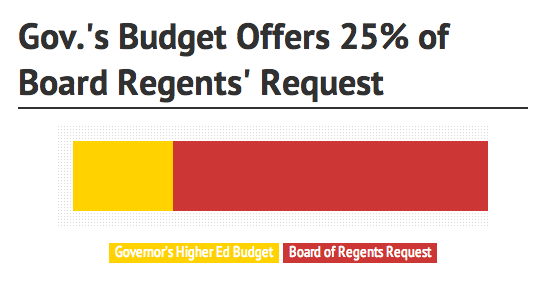Gov_budget_request_AZ.png