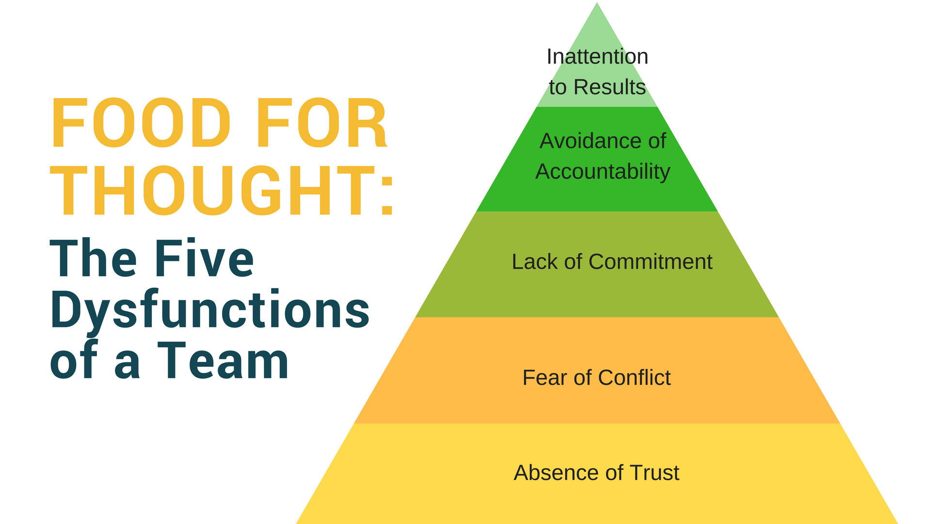 Food_for_Thought_-_The_Five_Dysfunctions_of_a_Team.png