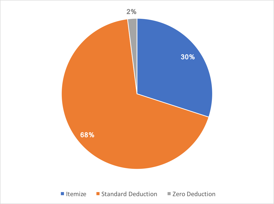 standard_deduction_graph.png