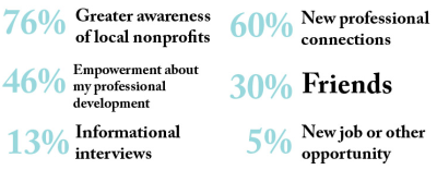 Greater awareness of local nonprofits is the biggest benefit of being part of YNPN-TC