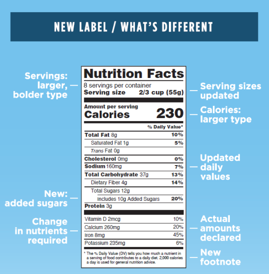 Nutrition_Facts_Panel_-_Whats_New.png