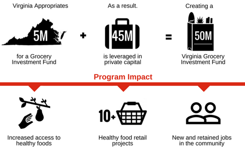 Infographic to show that $5 million in Virginia appropriations for a Grocery Investment Fund plus $45 million leveraged in private capital equals $50 million for creation of Virginia Grocery Investment Fund with an impact of increasing access to healthy foods, 10 or more healthy food retail projects, and new and retained jobs in the community