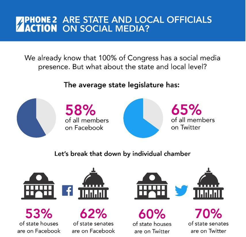 Infographic from Phone2Action showing percentage of state legislators on social media. On average, 58% of all members on Facebook and 65% of all members on Twitter. Broken down by chambers, 53% of state houses and 62% of state senates on Facebook. 60% of state houses and 70% of state senates on Twitter.