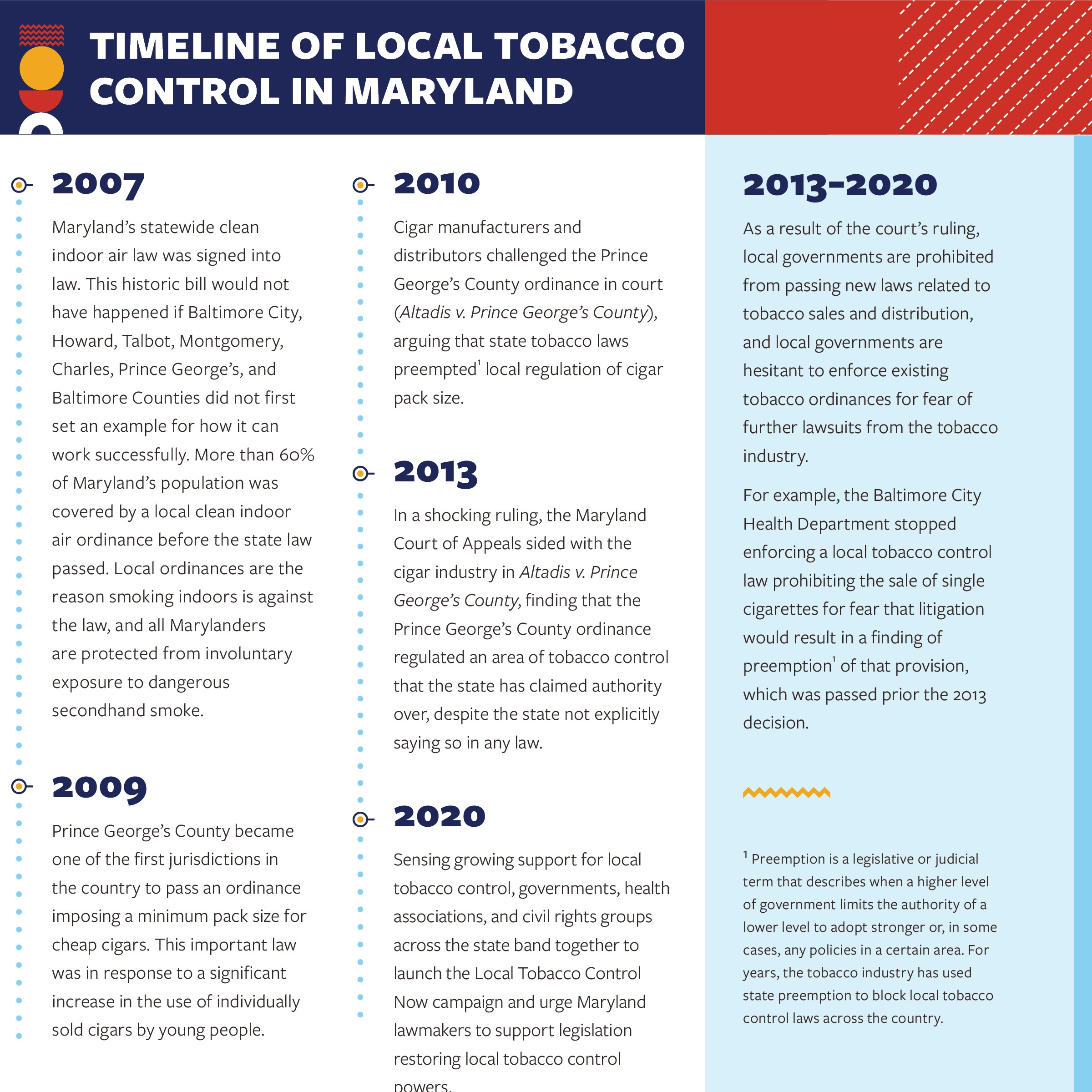 Timeline of Local Tobacco Control in Maryland