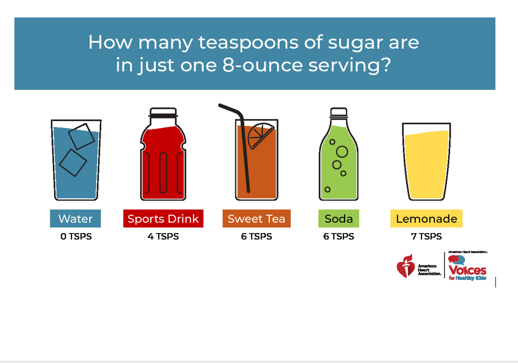 A picture with different drinks and the sugar content per 8 oz. Water - 0 tbsp, sports drink - 4 tsps, sweet tea - 6 tsps, soda - 6 tsps, lemonade - 7 tsps
