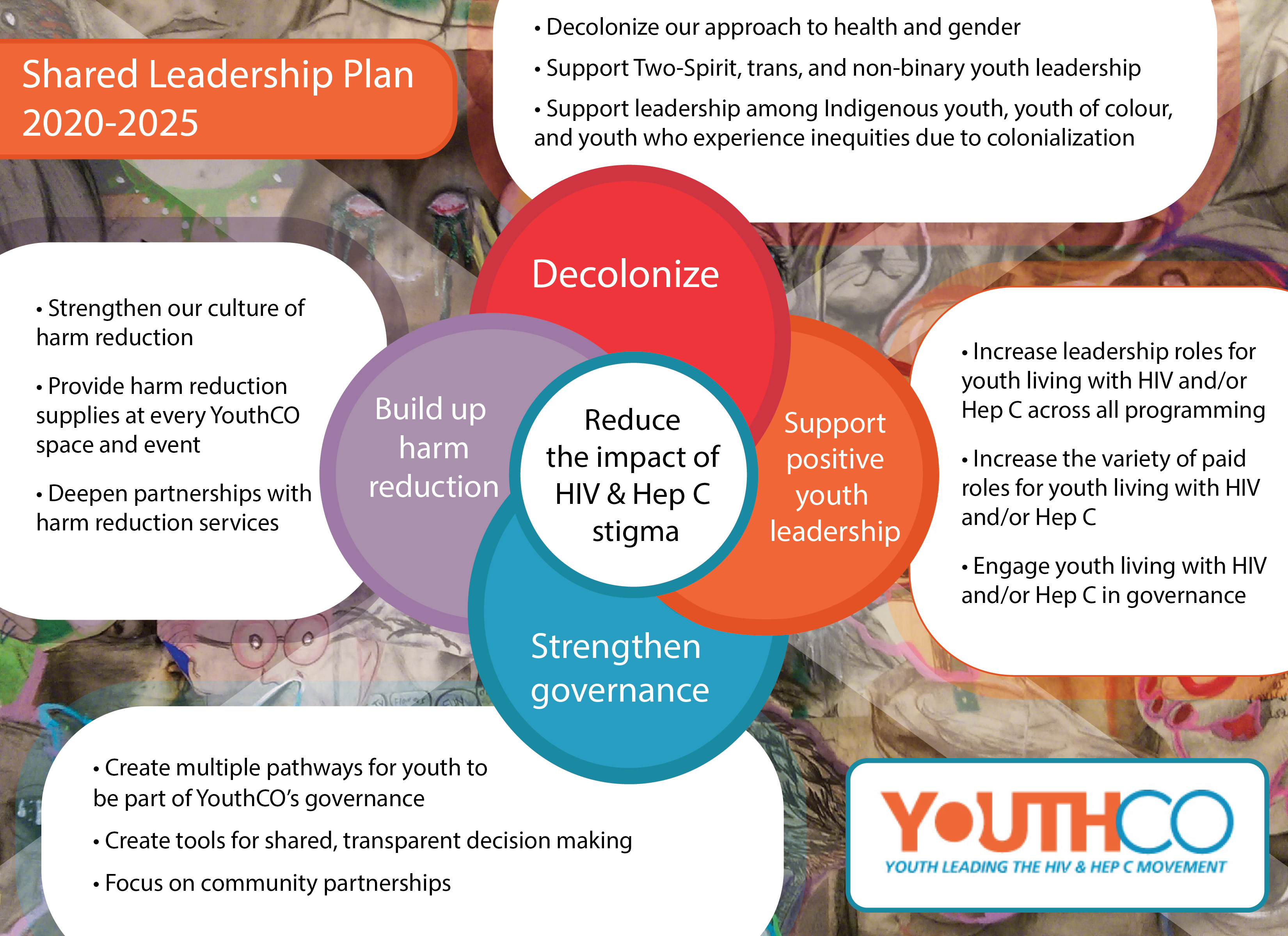 YouthCO's mission, reduce the impact of HIV and Hep C stigma on youth, is in the middle of this image. It is surrounded by four overlapping programmatic goals: decolonize, support positive youth leadership, strengthen governance, and build up harm reduction. Connected to each priority are three more specific operational goals, listed at the bottom of this page.