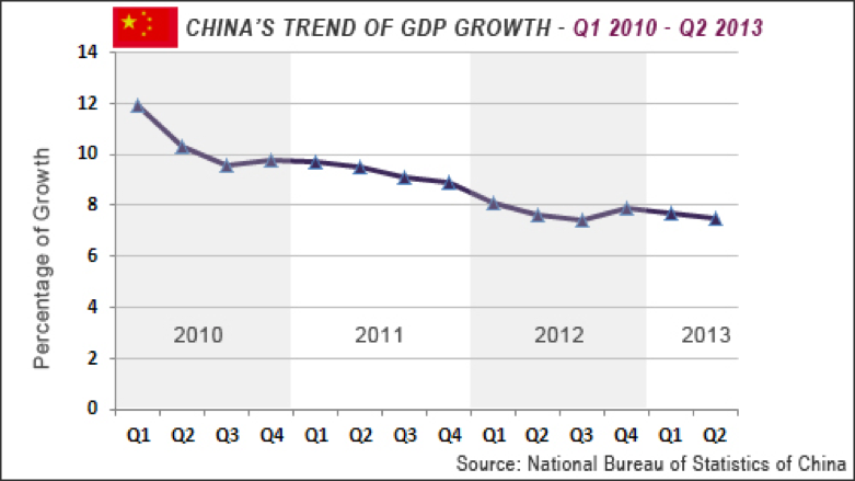 Chinas GDP growth