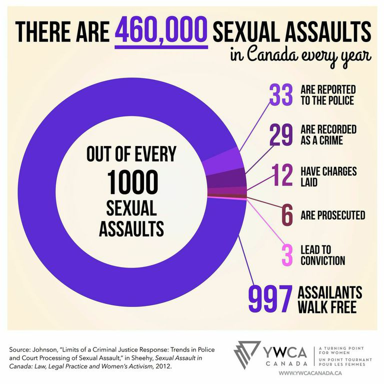 ywca-sexual-assult-english.jpg