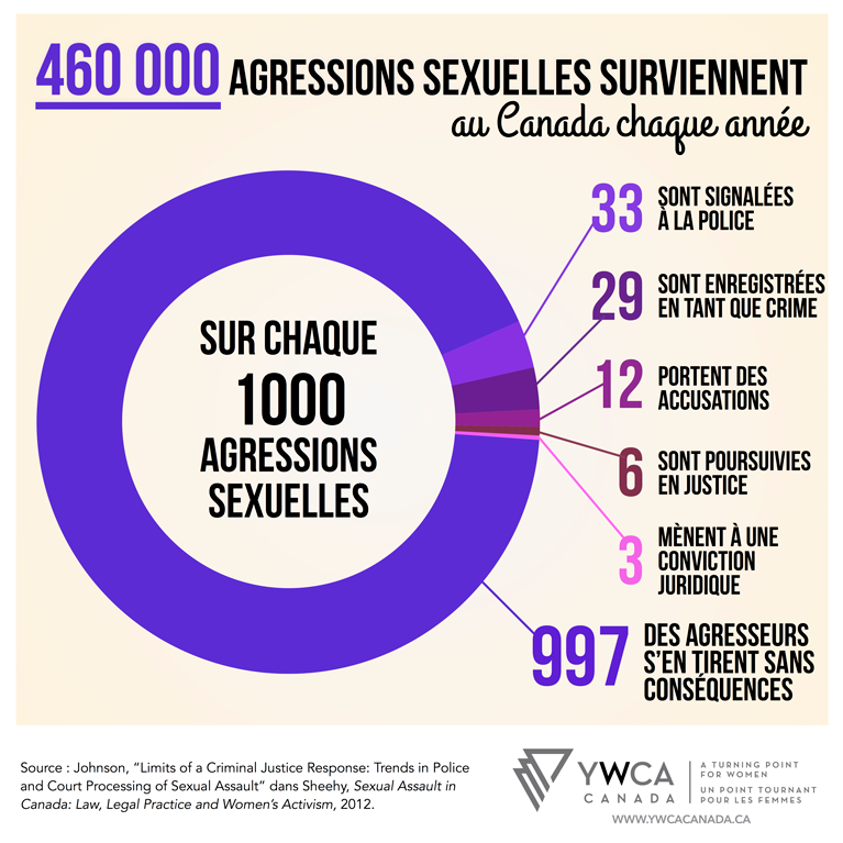 Infographic_SexualAssault_FR.png