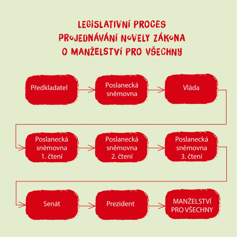 legislativni_proces_infografika.jpg